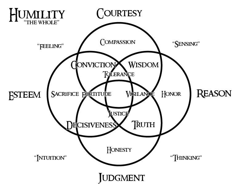 heroshi    virtues